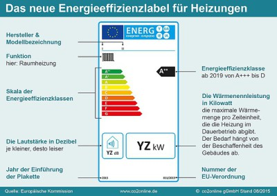 energiesparlabel