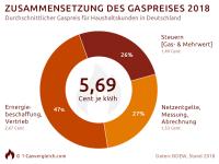 Gaspreis Zusammensetzung Chart