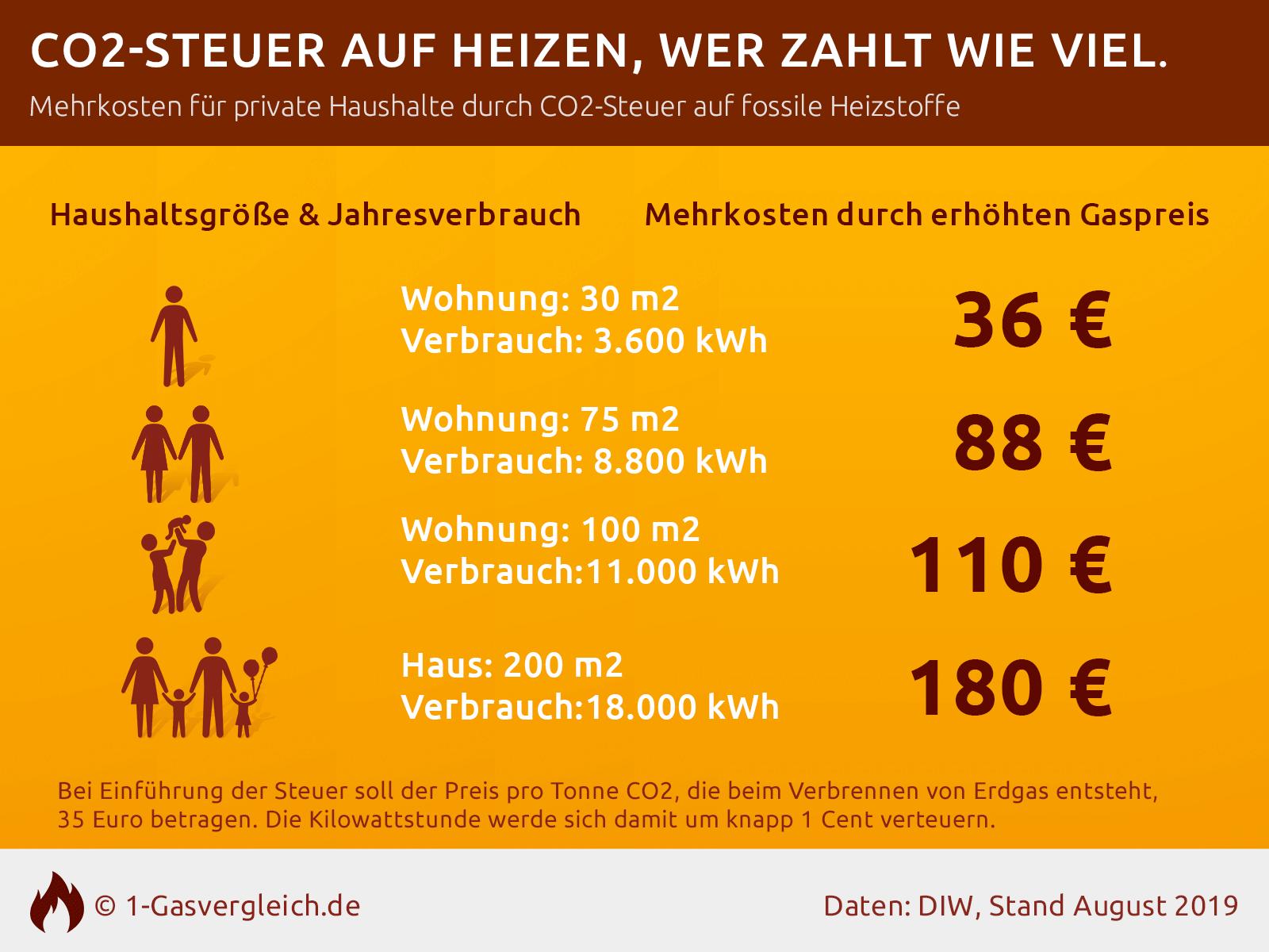 Gaspreis 2021