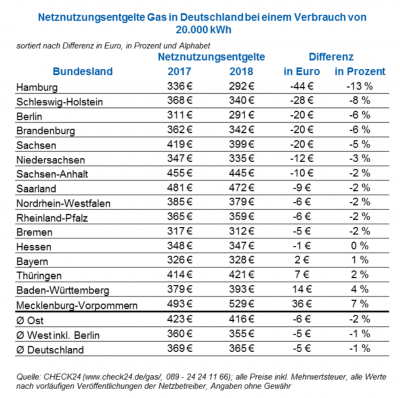 gaspreisentwicklung preiserhoehungen gaspreise  liste